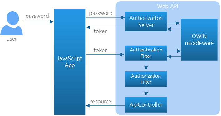 Secure Web Authentication