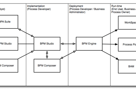 Bpm business process management bpmn diagram path decorations new features and changes in bpm c dzone devops learn bpm business process management types of business processes bpmn swim lane diagram examples download ccuart Image collections