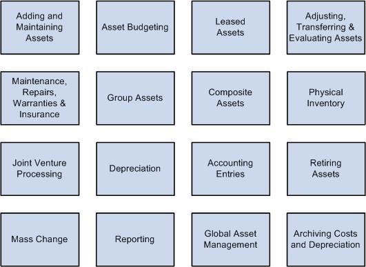Peoplesoft Asset Management 9 1 Peoplebook