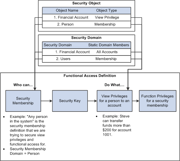 Define Financial Security