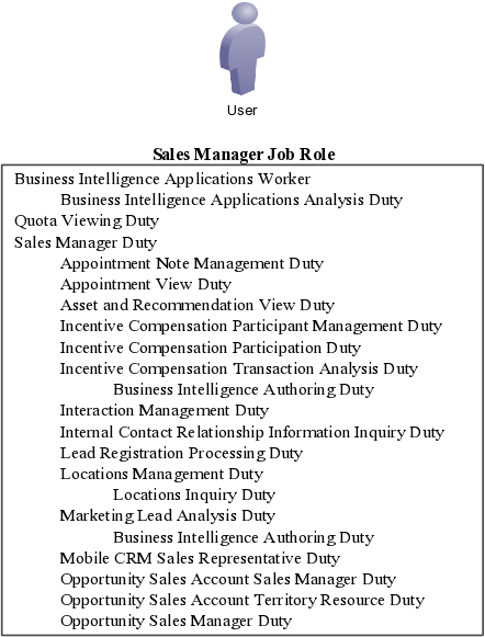 Enterprise Security Manager