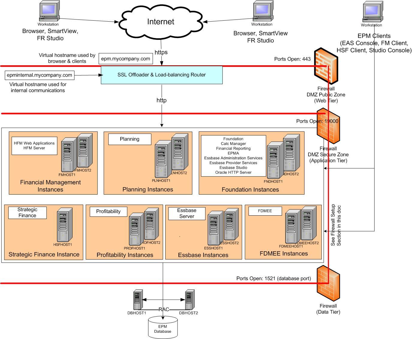 Server architecture web server architecture pooptronica Choice Image