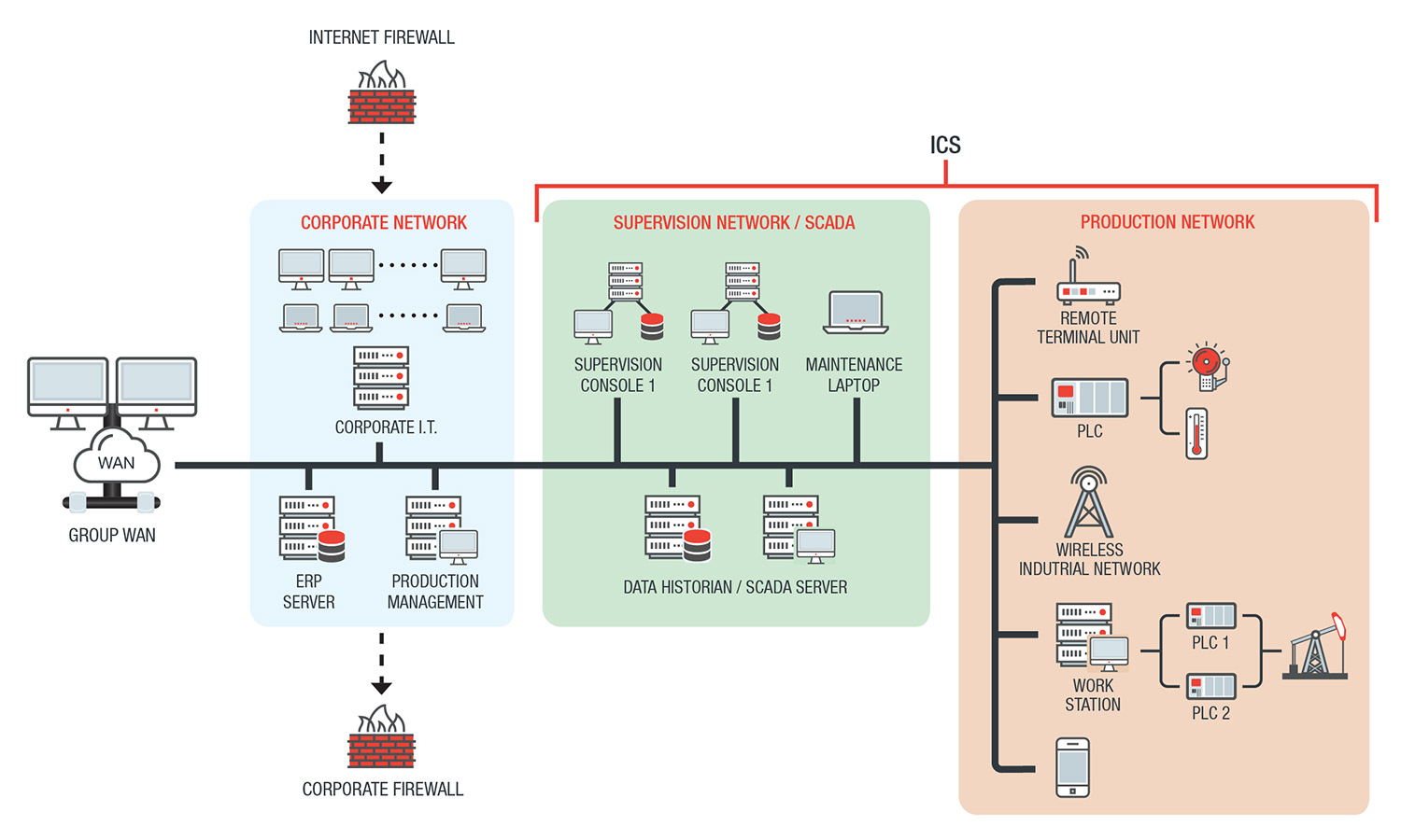 Database Security Controls