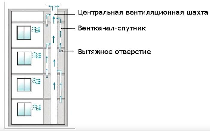 CC készült szellőzőrendszer a sokemeletes épületek rendszerében
