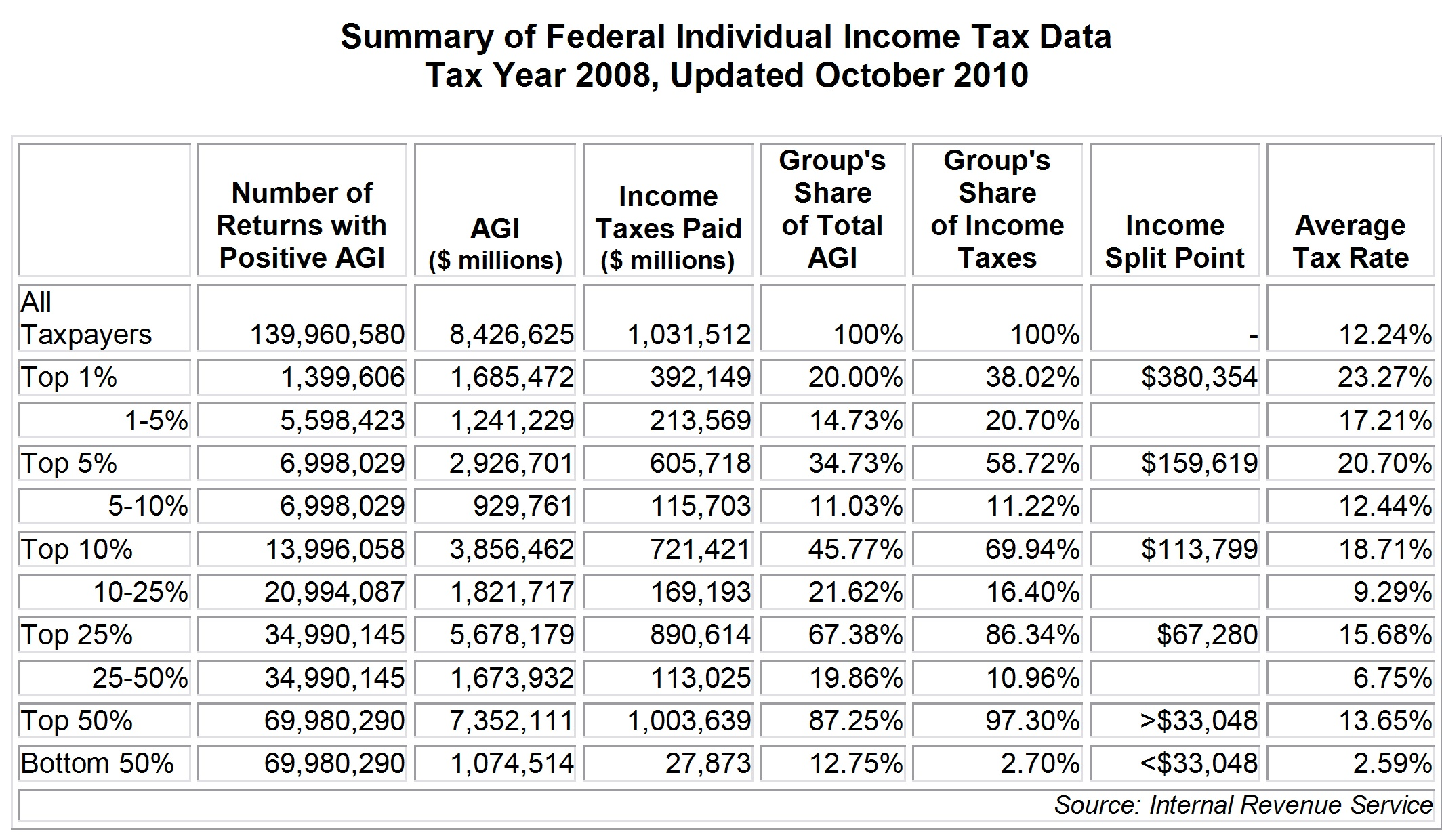 Printable 1040ez Federal Tax Form 2014