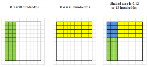 Multiplication Grids 100 100