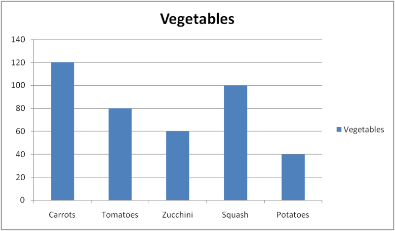 Percentages Whole Data Displays Graph