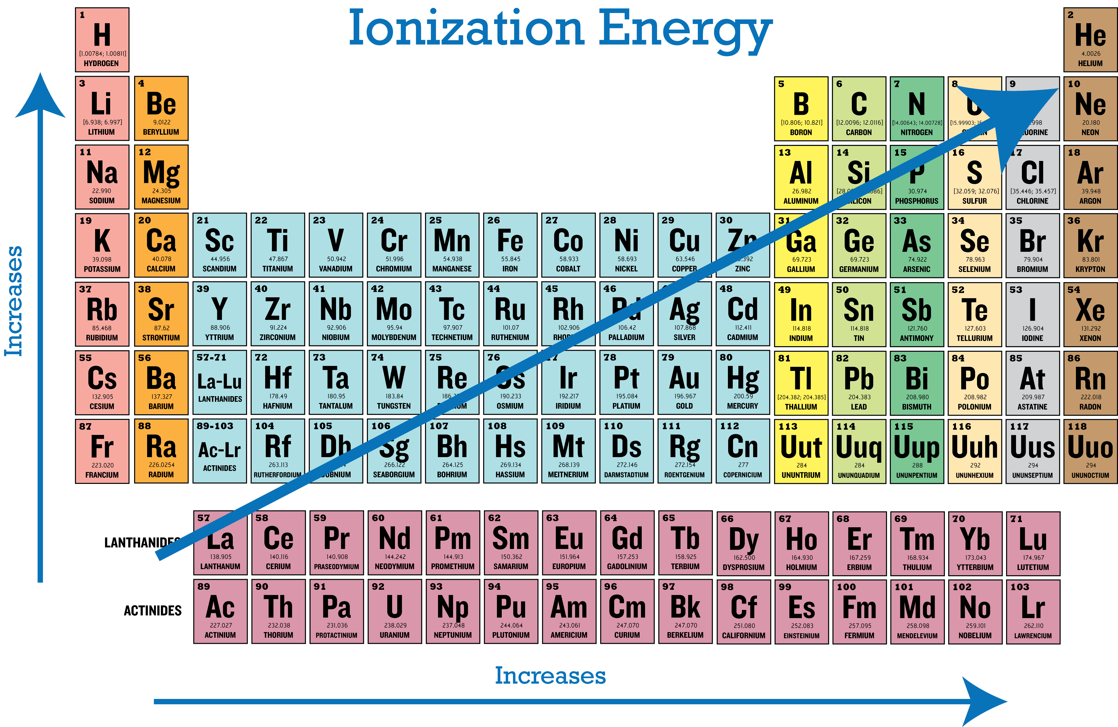 Periodic Trends in Ionization Energy | CK-12 Foundation