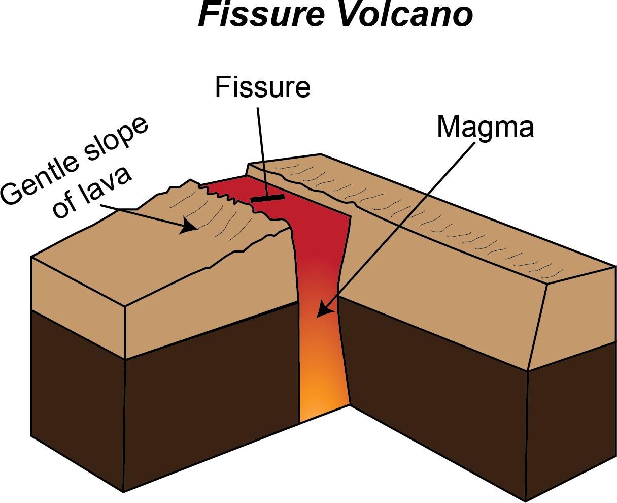 volcanic fissure diagram rh pandarestaurant us fissure vent volcano diagram fissure vent volcano diagram