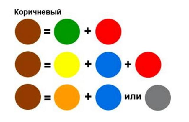 Πώς να φτιάξετε καφέ: Ανακατέψτε σωστά το χρώμα