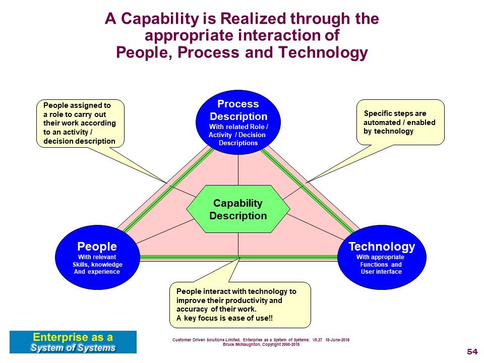 Capabilities Technology