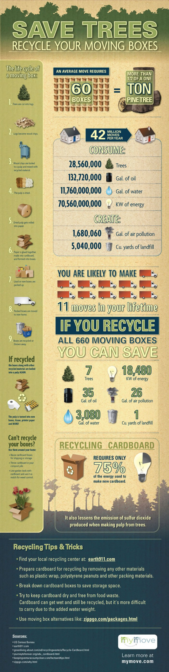 How to Recycle Cardboard   Earth911 com Save Trees  Recycle Your Moving Boxes