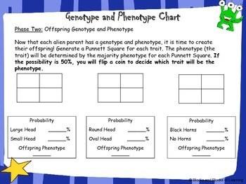 Genetics and Punnett Square Activity - Alien Genotype and ...