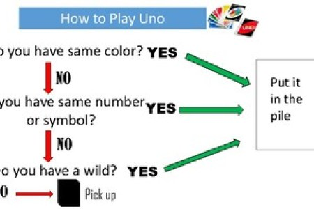 How To Play Uno Full Hd Maps Locations Another World
