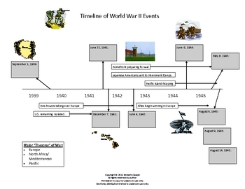 World War II Timeline by Cauble's Creations | Teachers Pay ...