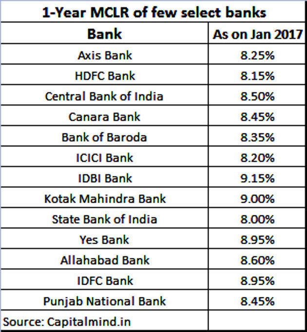 All Banks Personal Loan Interest Rates