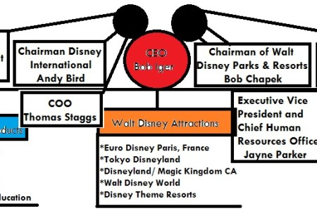 Walt disney company structure 4k pictures 4k pictures full hq disney business model core how disney makes money from media networks business group structure chart template best organizational structure images group altavistaventures Image collections