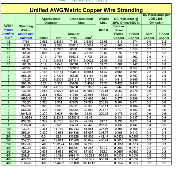 Stranded Wire Gauge Conversion Chart