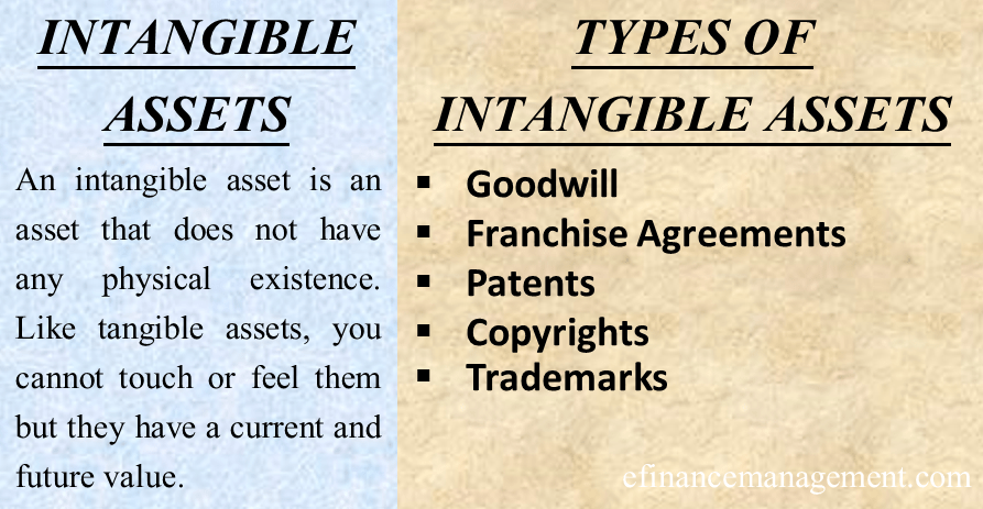 Intangible Assets Define Types Trademark Copyright
