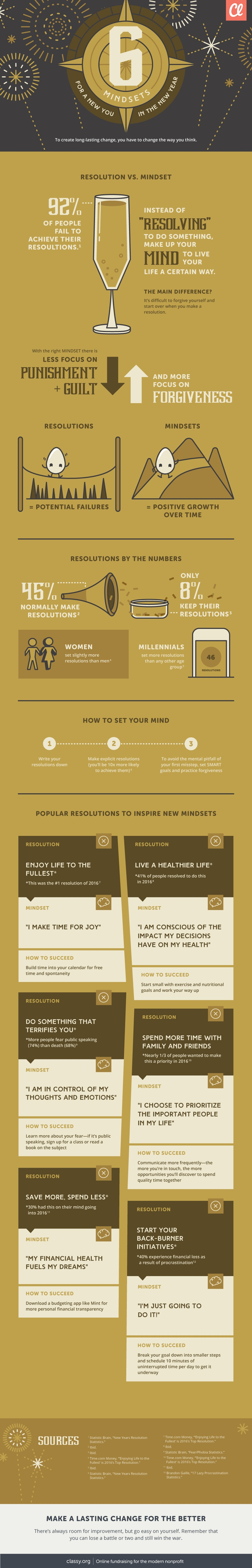 6 Mindsets for a New You in the New Year Infographic   e Learning     6 Mindsets for a New You in the New Year Infographic