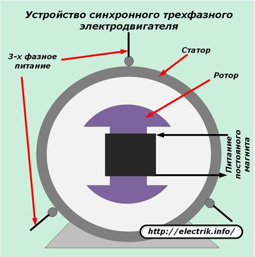 Synchrone dreiphasige Motorvorrichtung