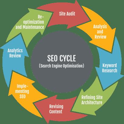 Search Engine Optimization Seo Element D Communications