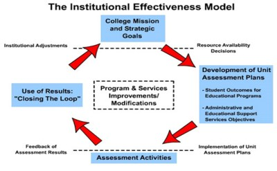 Institutional Effectiveness