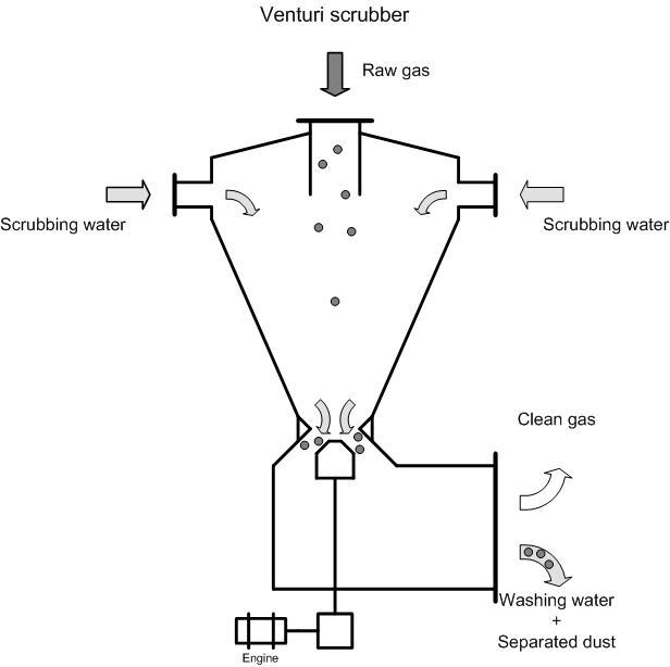 Scrubbers Vacuum System