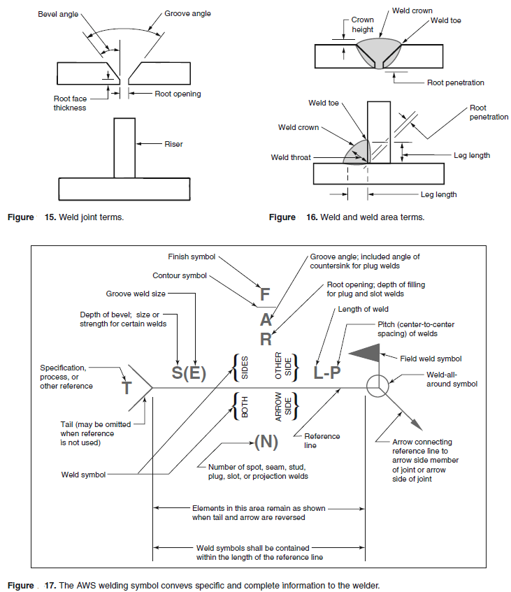 Fillet Weld Symbols On Drawings