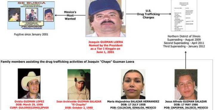 El Chapo Guzman Son Killed