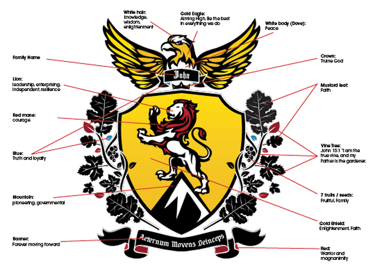 Coat Arms Symbols And Meanings