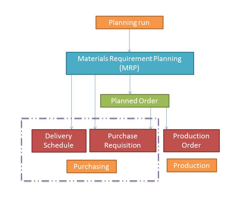 Sap Mrp Process Flow Diagrams