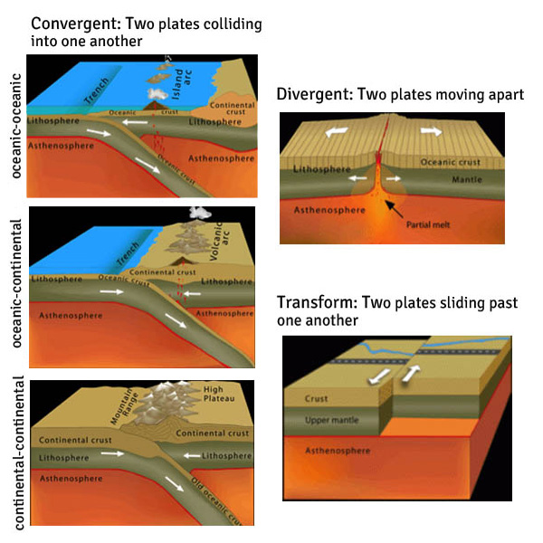 Earth Science Mountains Convergent Boundary Diagram