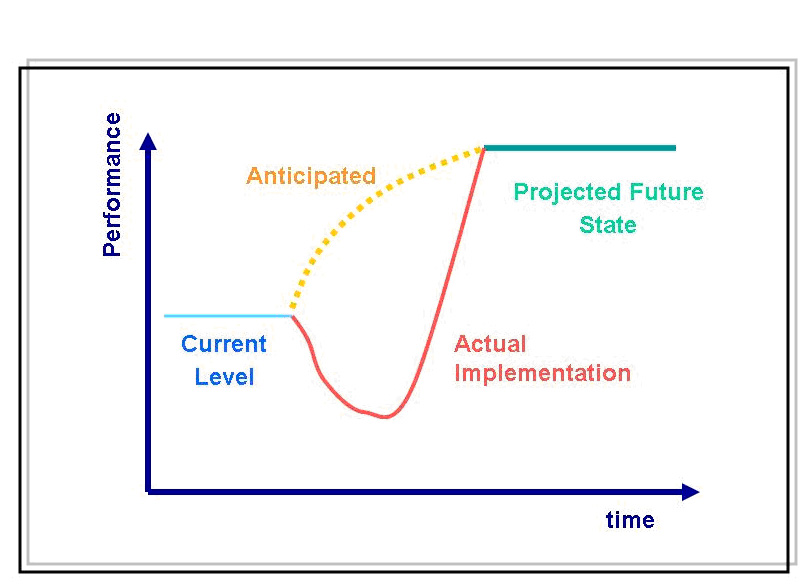 Change Management Curve Outfitter For Your Job Search