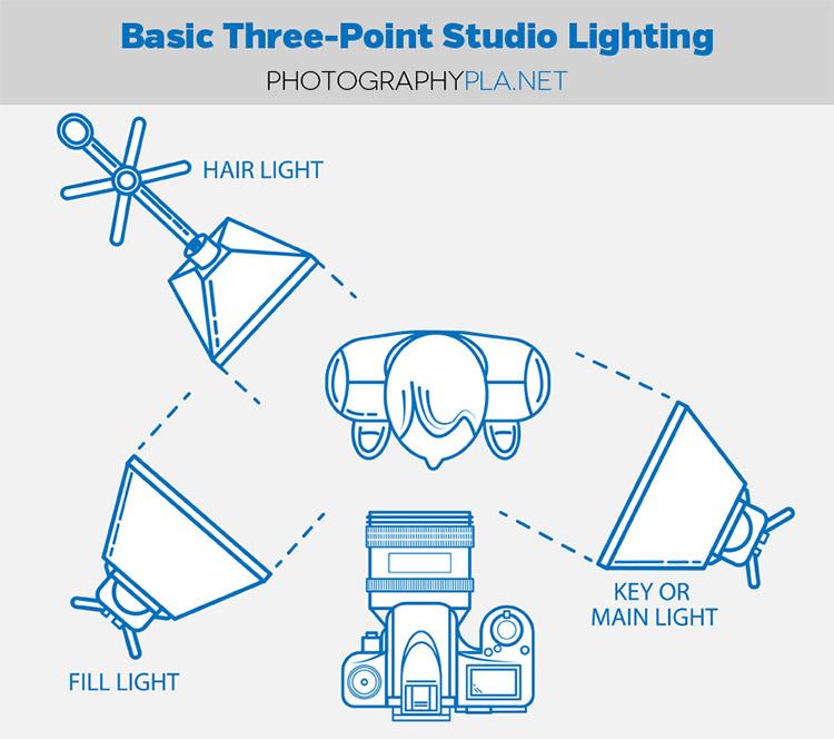 Family Portrait Lighting Diagram