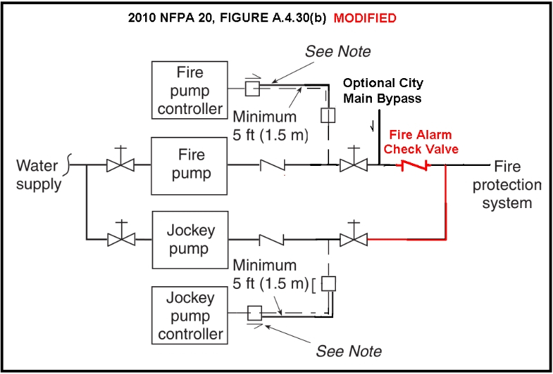 piping pump fire diagram