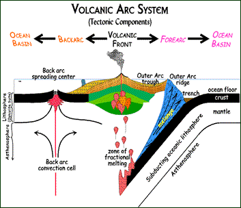 VOLCANOES: TYPES AND STRUCTURE | Facts and Details