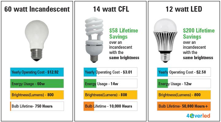 Red Spectrum Light Bulbs