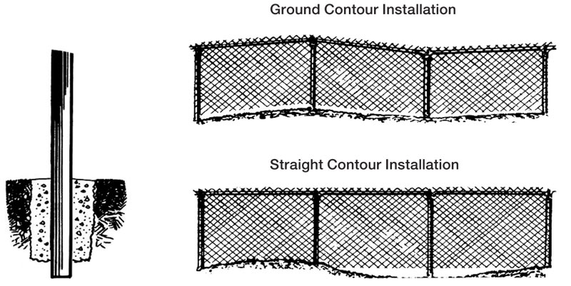 How Install Fence Post Concrete
