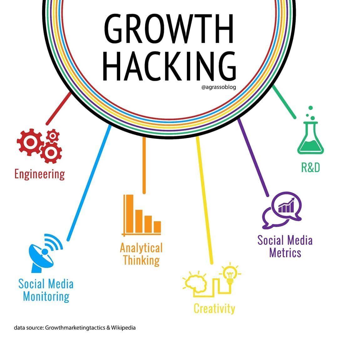 infographic Startups BusinessMotivation Marketing Innovation Makeyourownlane youngentrepreneur businessgoals Entrepreneurship