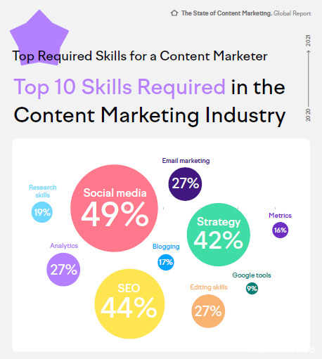 Top 10 skills required in the #ContentMarketing industry in 2021