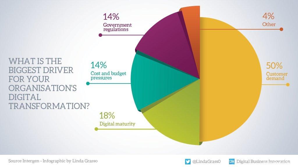 infographic Customer 1 business digital tech strategy Marketing Innovation CX