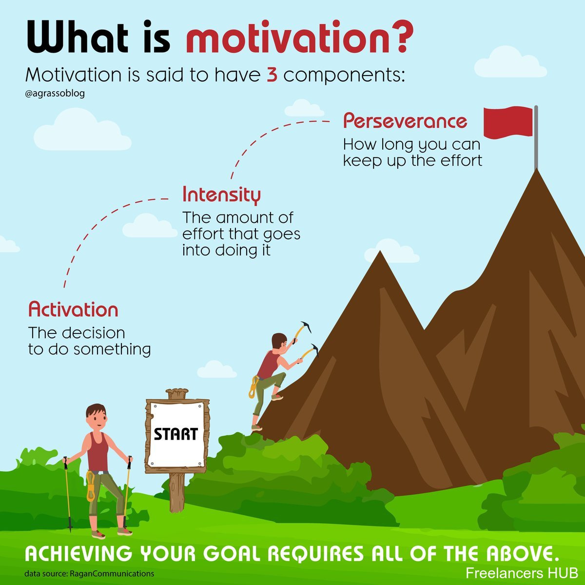 Motivation Mindset Strategy Infographic