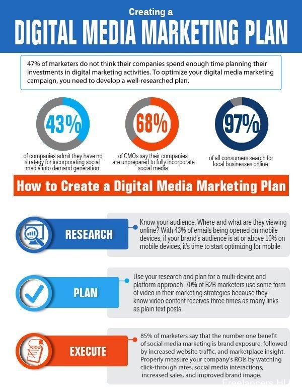 How to create a digital marketing plan