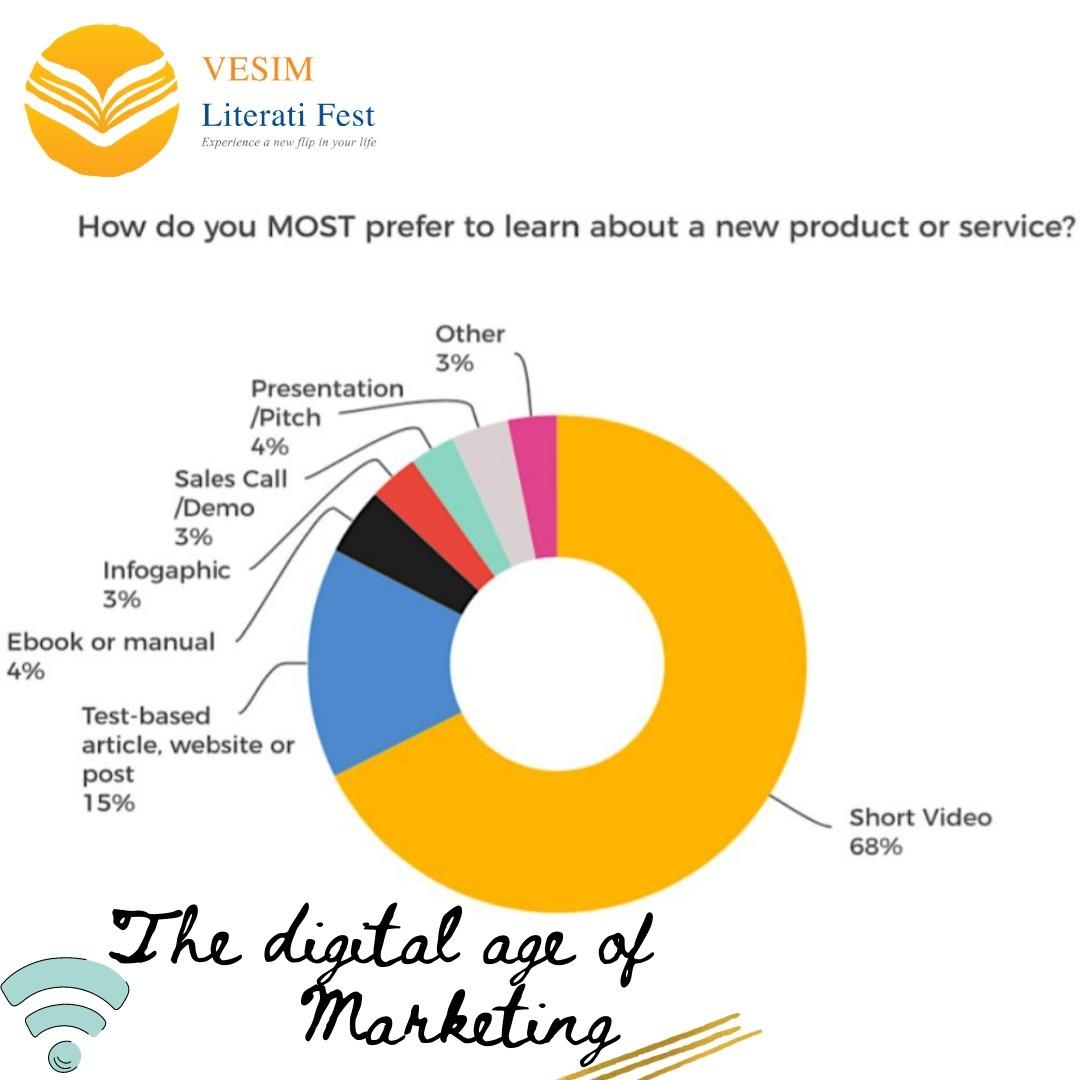 VesimLitfest VLF Vesim DigitalMarketing marketing marketingtips SocialMedia Video Facts trivia SaturdayThoughts SaturdayVibes