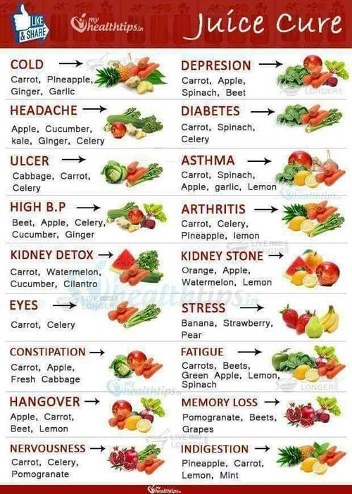 health healthysnack health nutrition nutritious fruit smoothie juicecleanse cleanse cleaneating ailments healthybody detox blender recipes