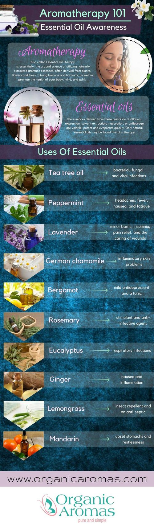 InfoGraphic OrganicAromas