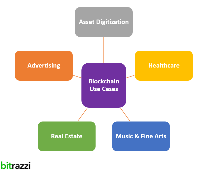 blockchaintechnology