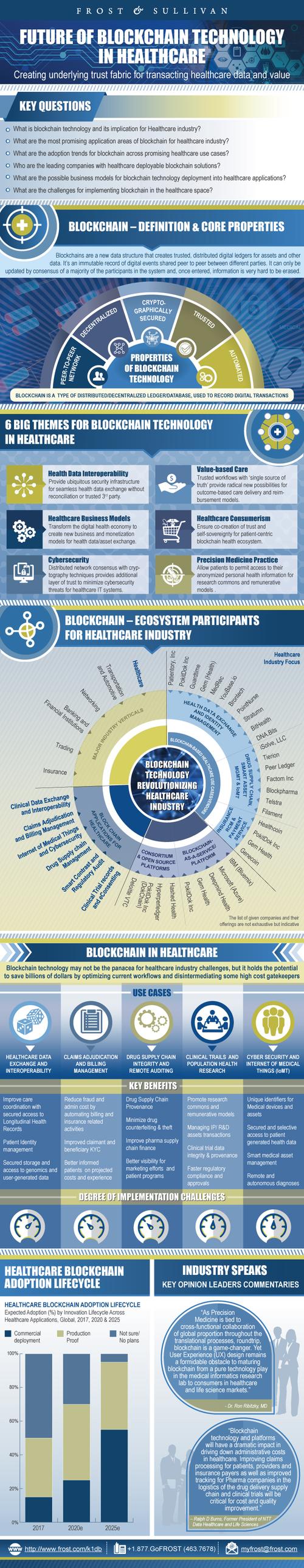 Blockchain Healthcare Frost_Sullivan HealthTech