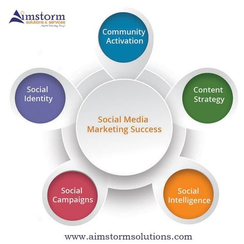 SocialMediaMarketing OnlineStrategy